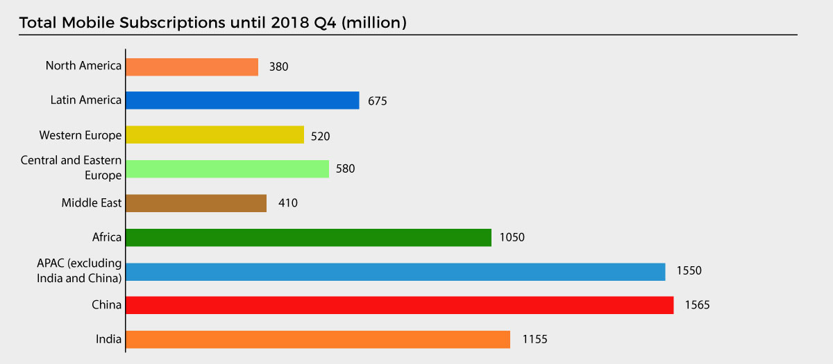 Global Mobile Penetration Report 2018