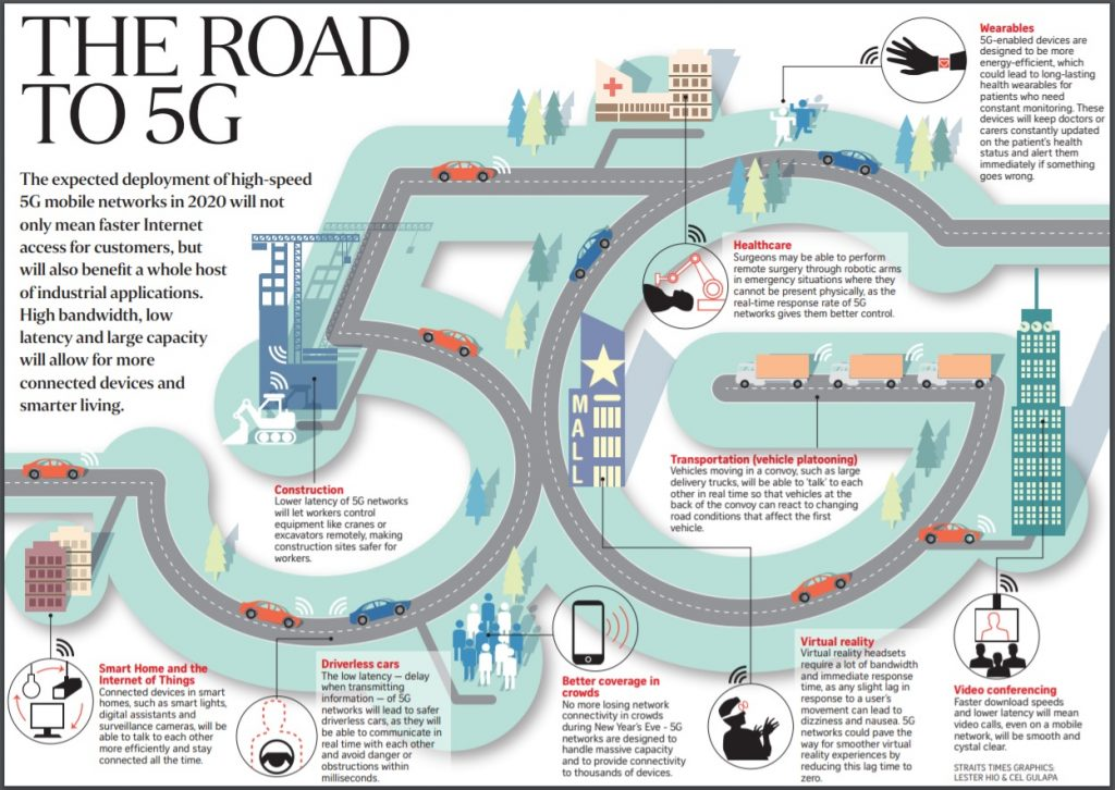 How fast is 5G