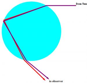 How Does the Rainbow occur?